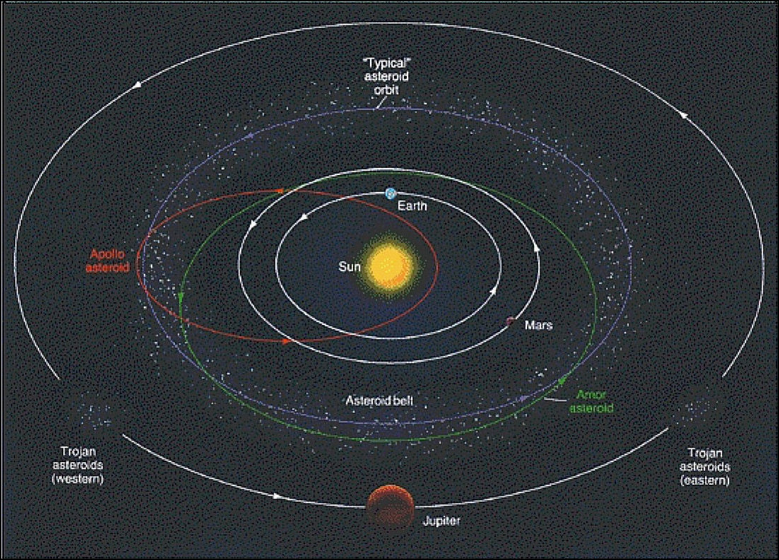 is asteroid belt a former planet - HD1103×793