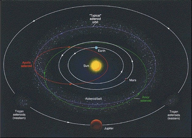asteroid orbits