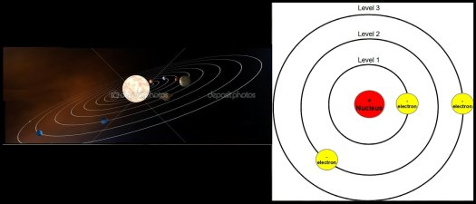 The pattern of both the Solar System and the atom appear to be the same.