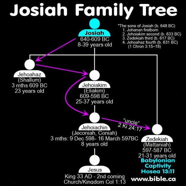 bible-archeology-family-tree-genealogy-josiah-king-Israel-Jehoahaz-Shallum-Jehoiakim-Eliakim-Jehoiachin-Coniah-Jeconiah-Jesus-Christ-Zedekiah-Matteniah-640-587bc